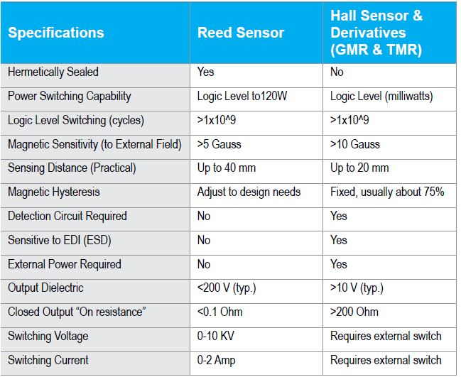Magnetic Sensor Comparision of Reed, Hall, GMR