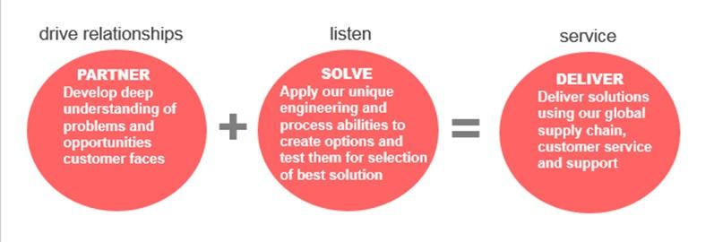 partner-solve-deliver-op-model-image-2