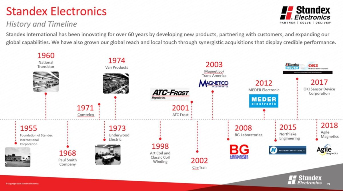 Standex Electronics History