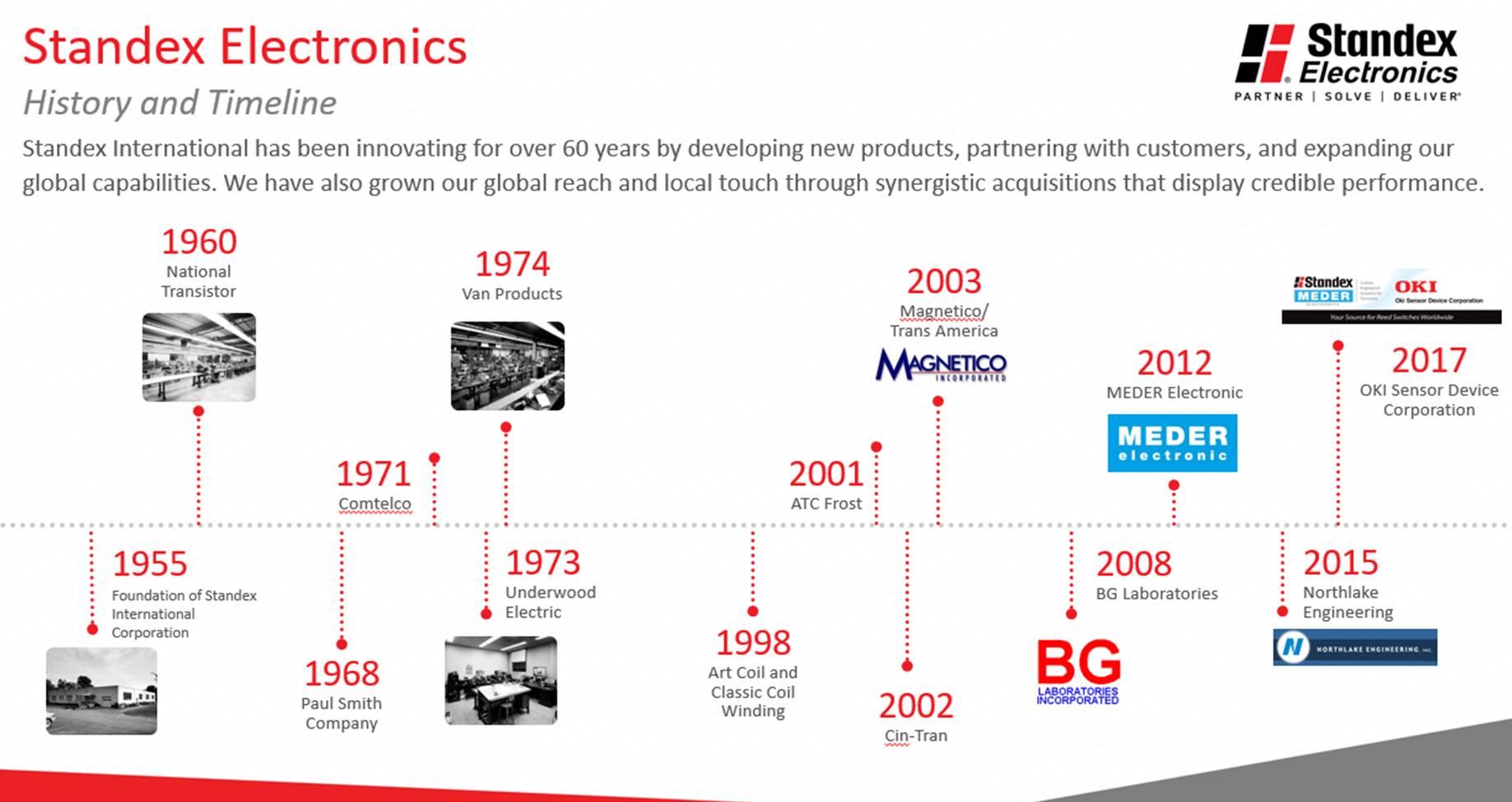 standex electronics timeline