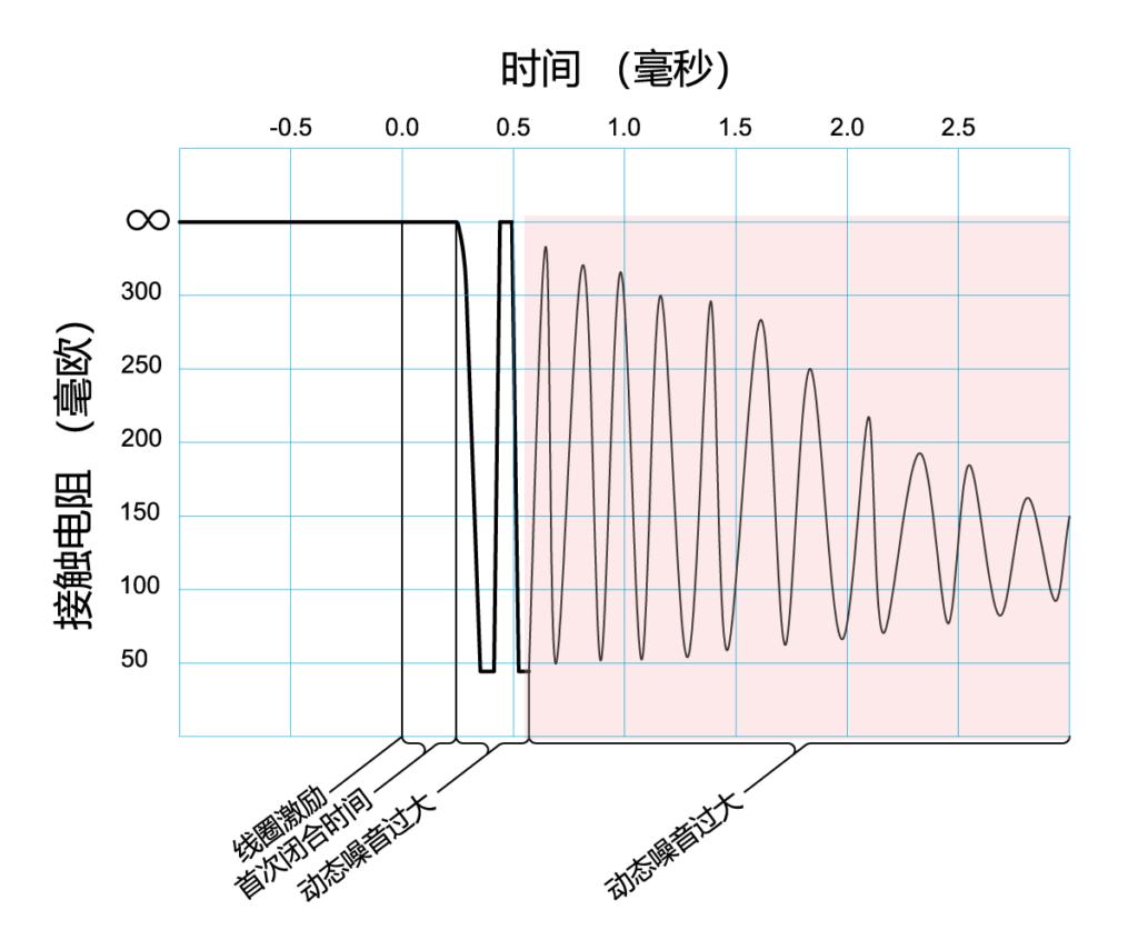 DCR测试-动态噪音过大