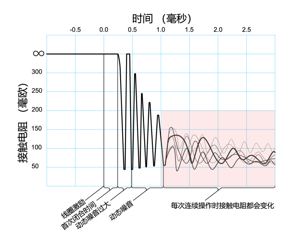 DCR测试-每次连续操作时接触电阻都会变化