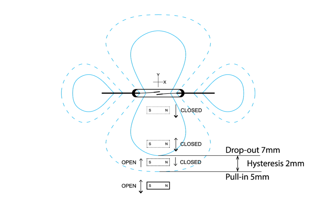 Reed switch magnetic sensing hysteresis example