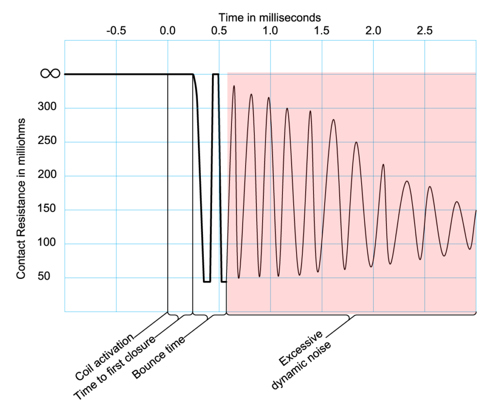 DCR test showing excessive dynamic noise
