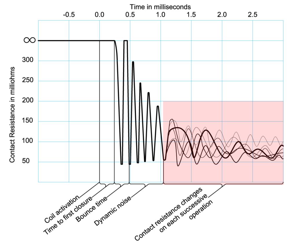 dynamische Kontaktwiderstandsprüfung aufgrund der Veränderung des Kontaktwiderstands