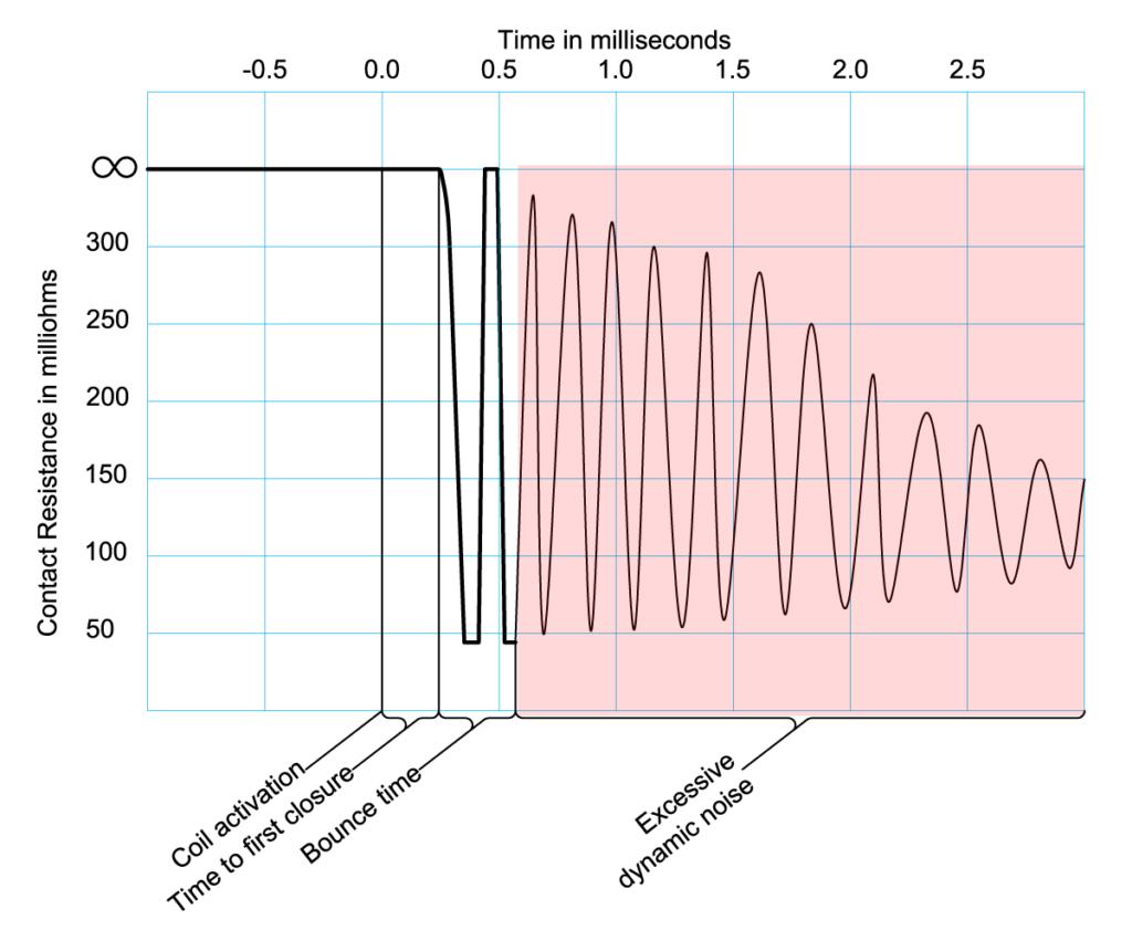 dynamische Kontaktwiderstandsprüfung aufgrund übermäßigen dynamischen Rauschens