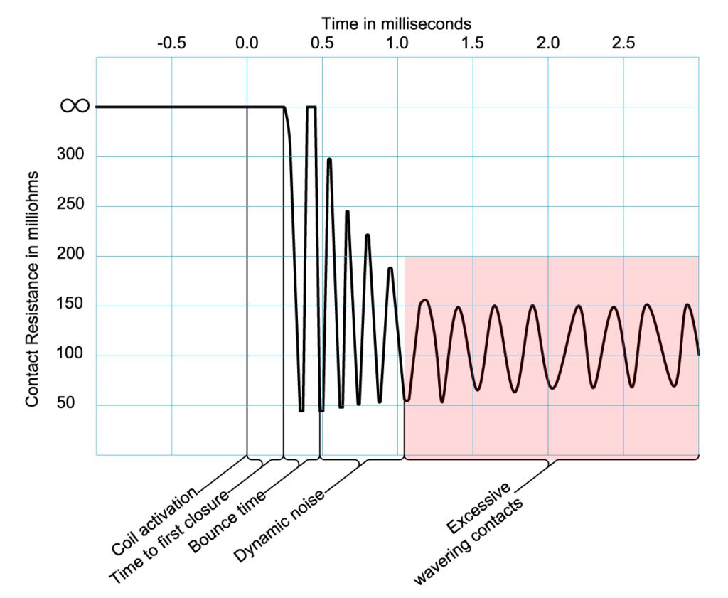 dynamische Kontaktwiderstandsprüfung Haarrisse oder gerissene Reedschaltergläser