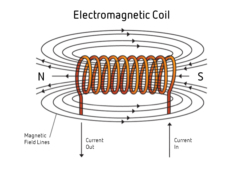 An electromagnetic coil used in a reed relay