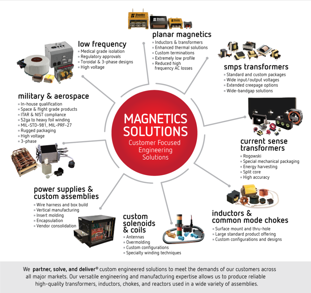 Power Magnetics Solutions