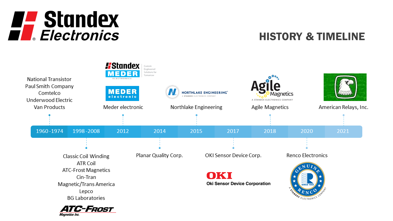 American Relays, Inc. added to Standex Electronics Timeline